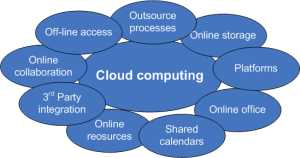 Cloud Computing Apps